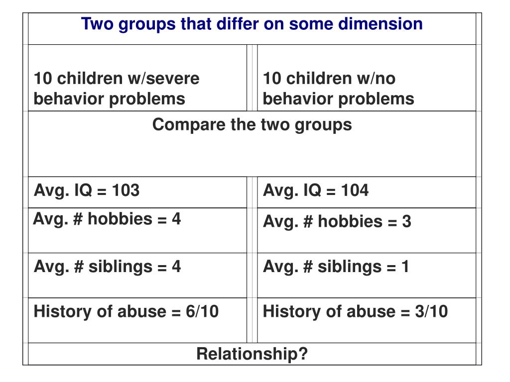 Two groups that differ on some dimension