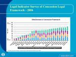 legal indicator survey of concession legal framework 2006