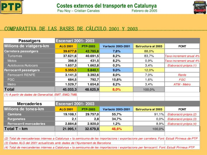 COMPARATIVA DE LAS BASES DE CÁLCULO