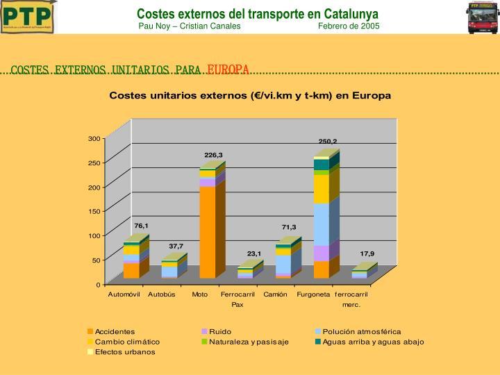 COSTES EXTERNOS UNITARIOS PARA