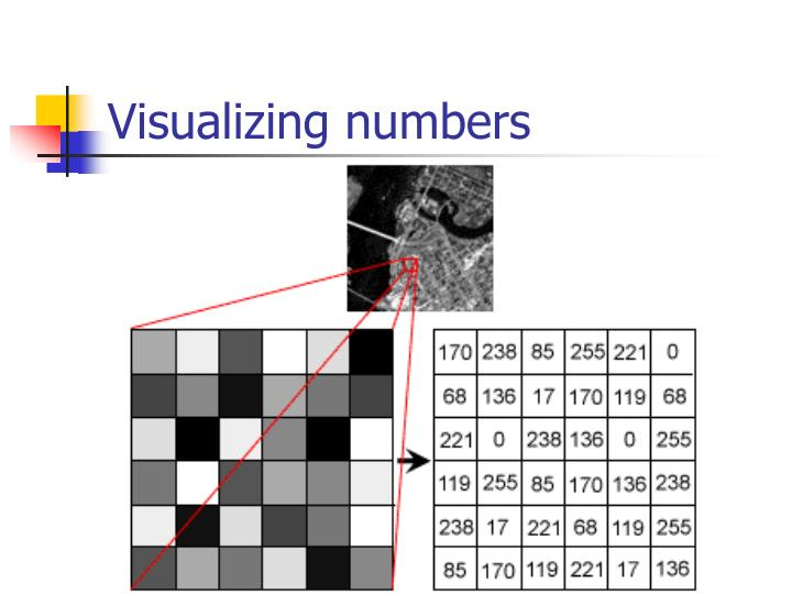 Visualizing numbers