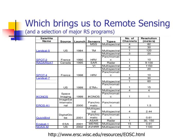 Which brings us to Remote Sensing