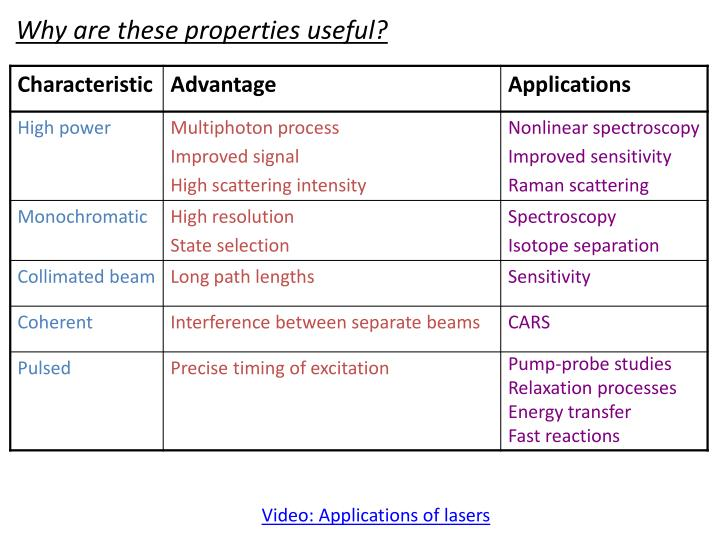 Why are these properties useful?
