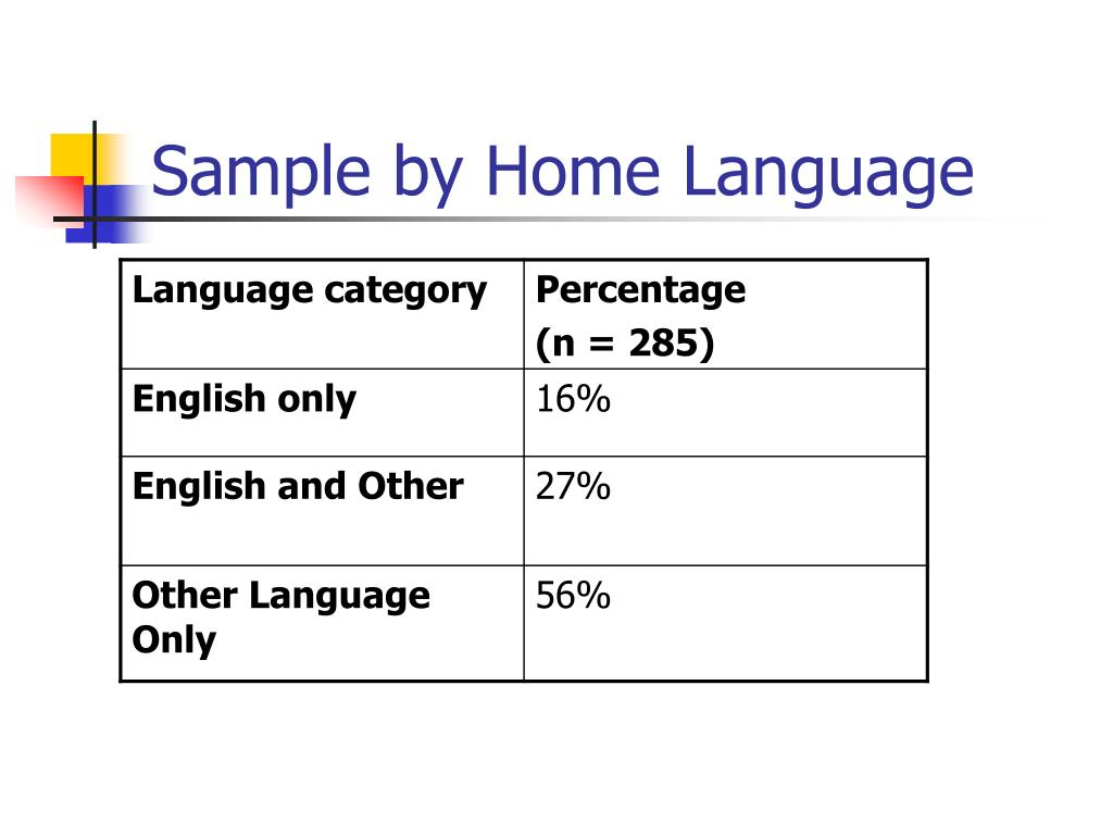 Sample by Home Language