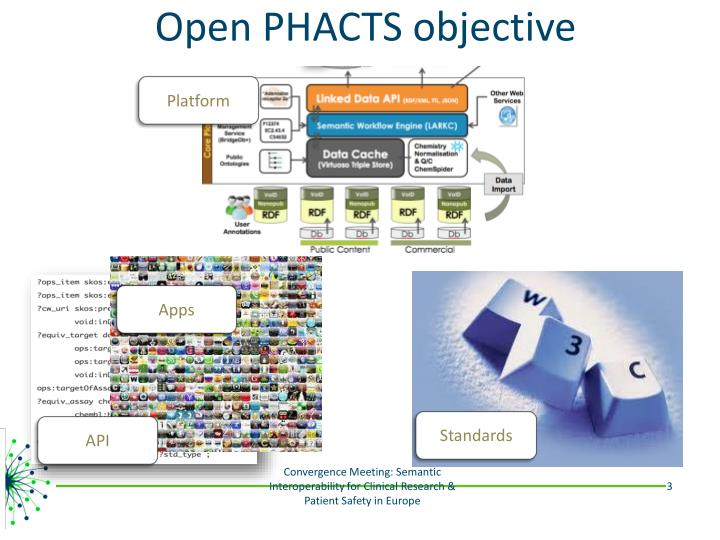 Open phacts objective
