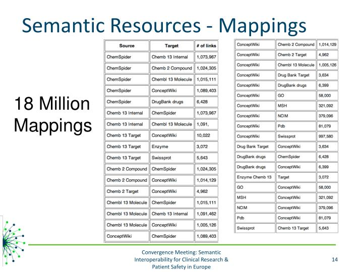 Semantic Resources - Mappings