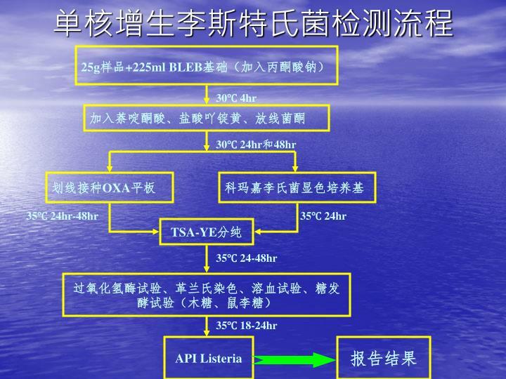 单核增生李斯特氏菌检测流程