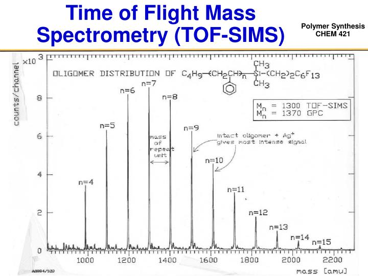 Time of Flight Mass Spectrometry (TOF-SIMS)