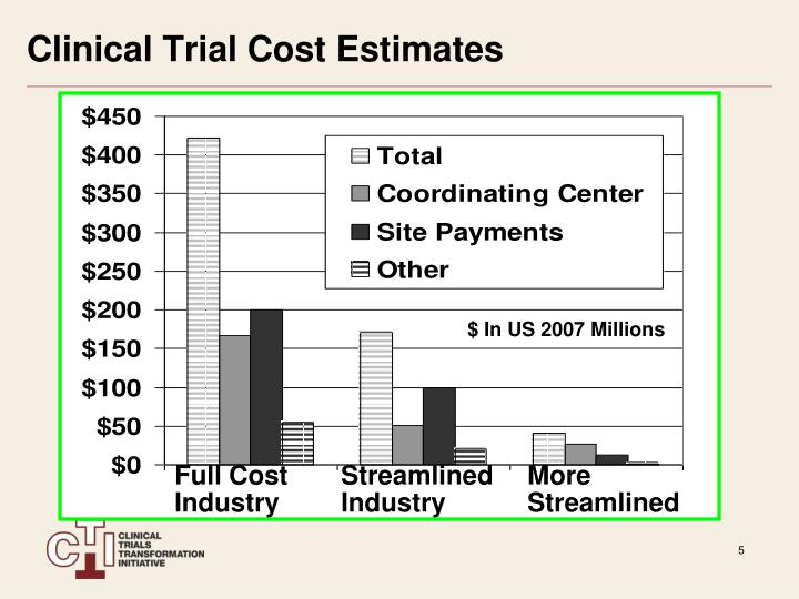 Clinical Trial Cost Estimates
