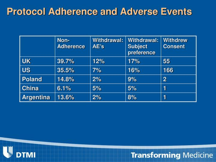 Protocol Adherence and Adverse Events