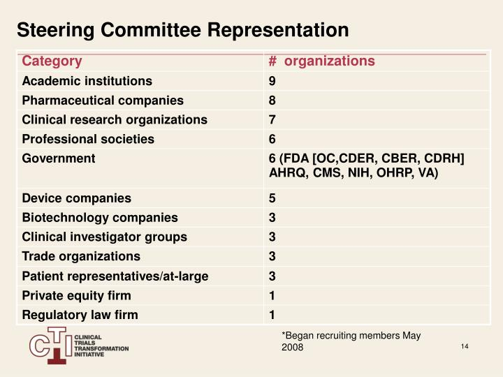 Steering Committee Representation