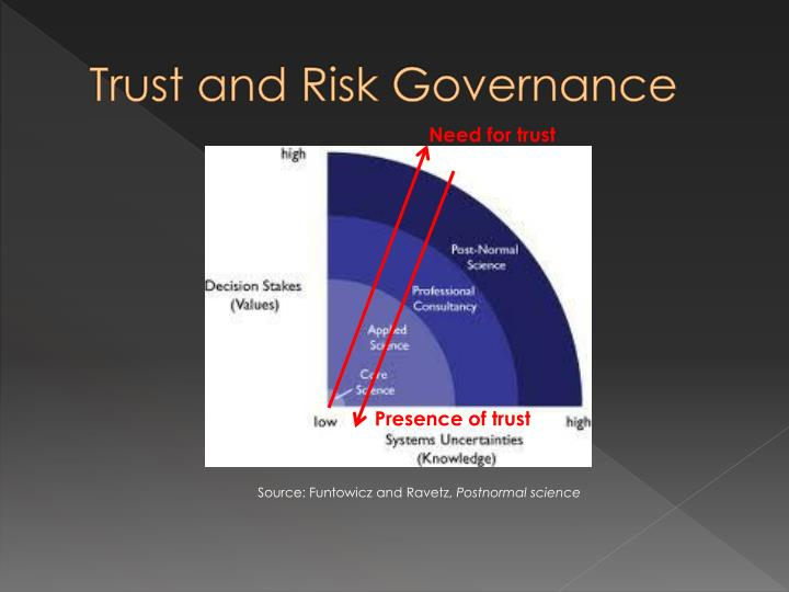 Trust and Risk Governance