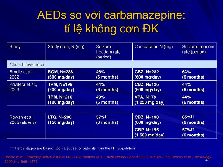 AEDs so với carbamazepine: