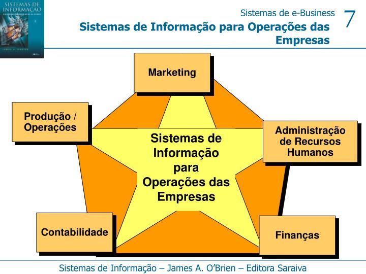 Sistemas de Informação para Operações das Empresas