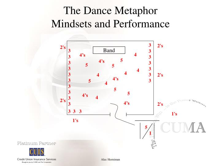 The dance metaphor mindsets and performance