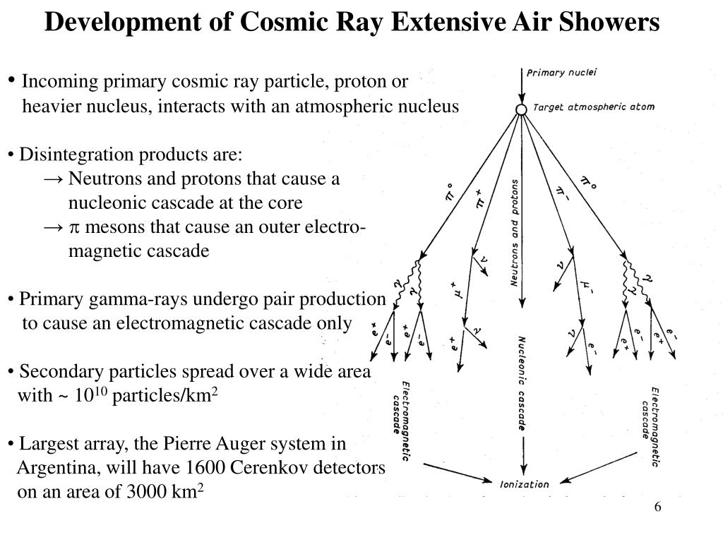 Development of Cosmic Ray Extensive Air Showers