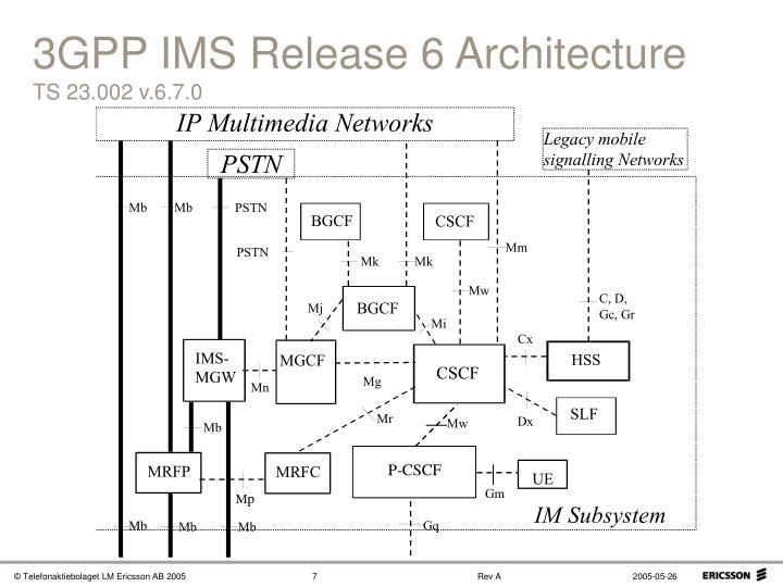 3GPP IMS Release 6 Architecture