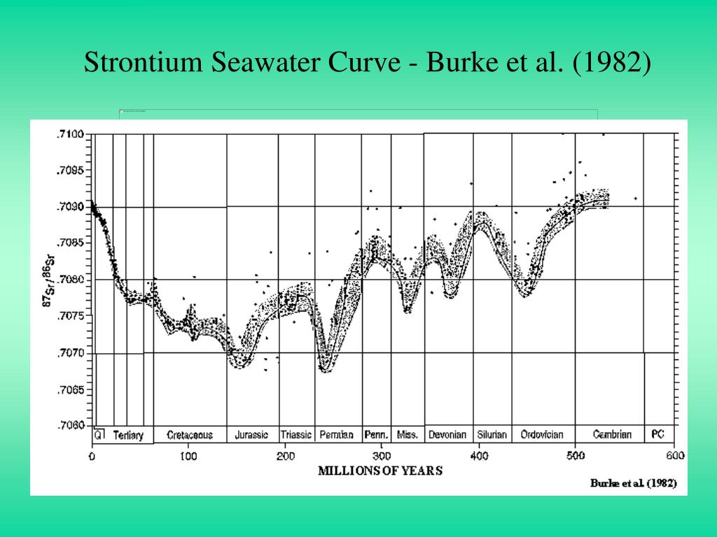 Strontium Seawater Curve - Burke et al. (1982)