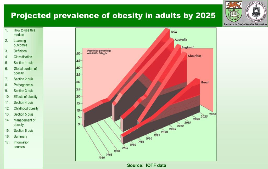 Projected prevalence of obesity in adults by