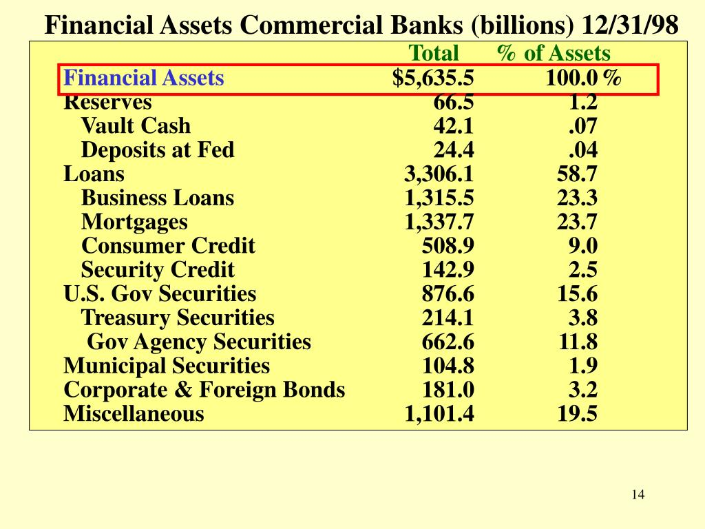 Financial Assets Commercial Banks (billions) 12/31/98