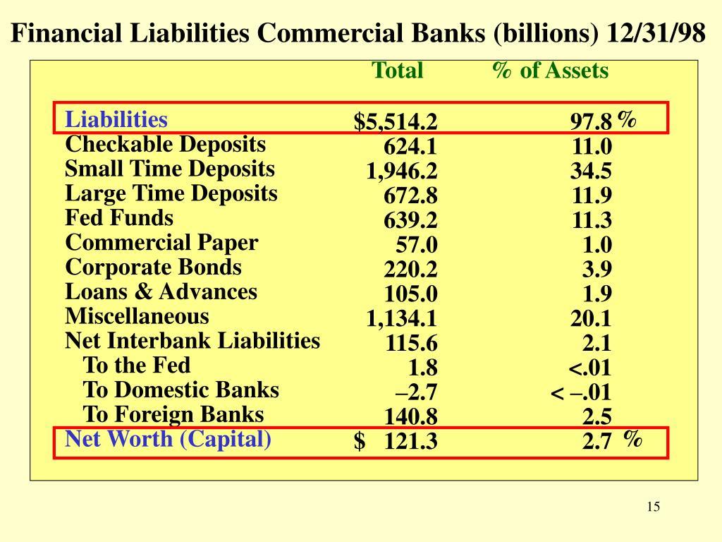 Financial Liabilities Commercial Banks (billions) 12/31/98