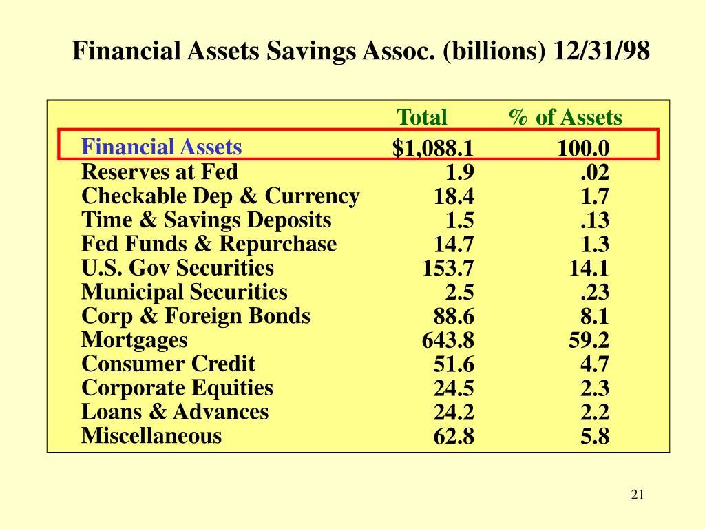 Financial Assets Savings Assoc. (billions) 12/31/98