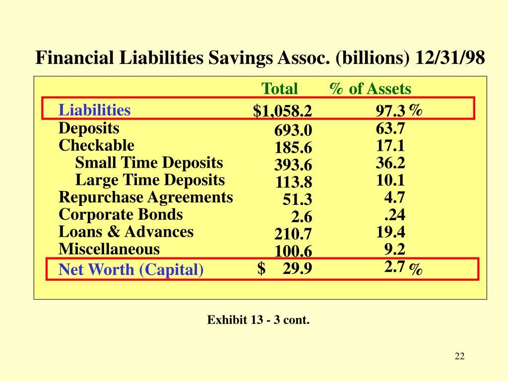 Financial Liabilities Savings Assoc. (billions) 12/31/98