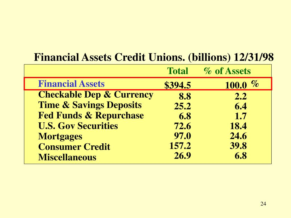 Financial Assets Credit Unions. (billions) 12/31/98