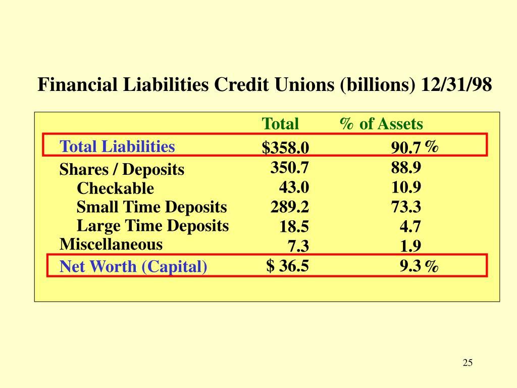 Financial Liabilities Credit Unions (billions) 12/31/98