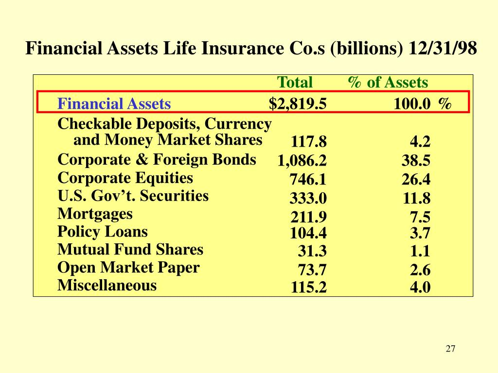 Financial Assets Life Insurance Co.s (billions) 12/31/98
