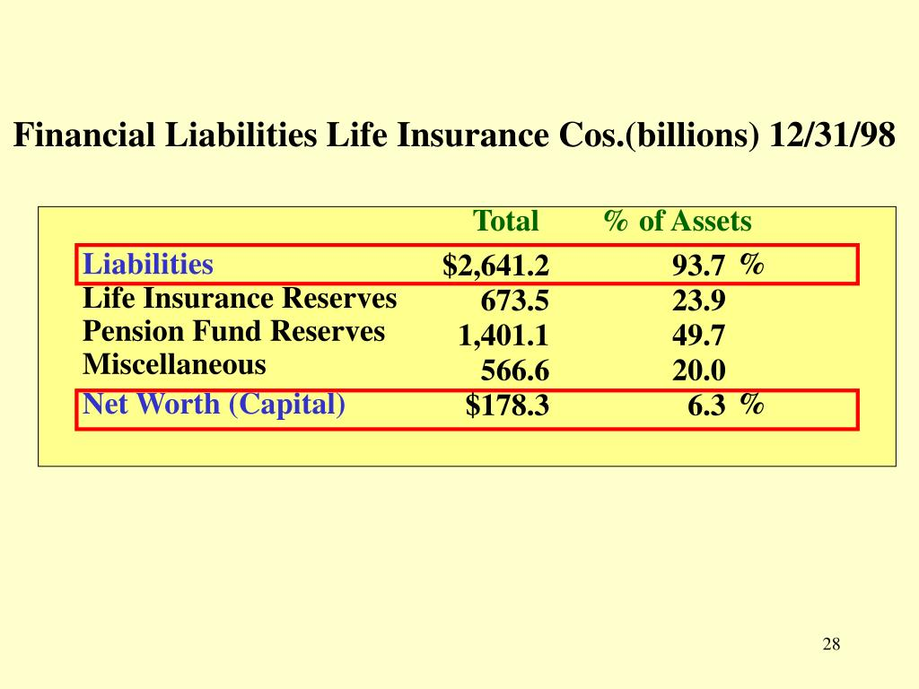 Financial Liabilities Life Insurance Cos.(billions) 12/31/98