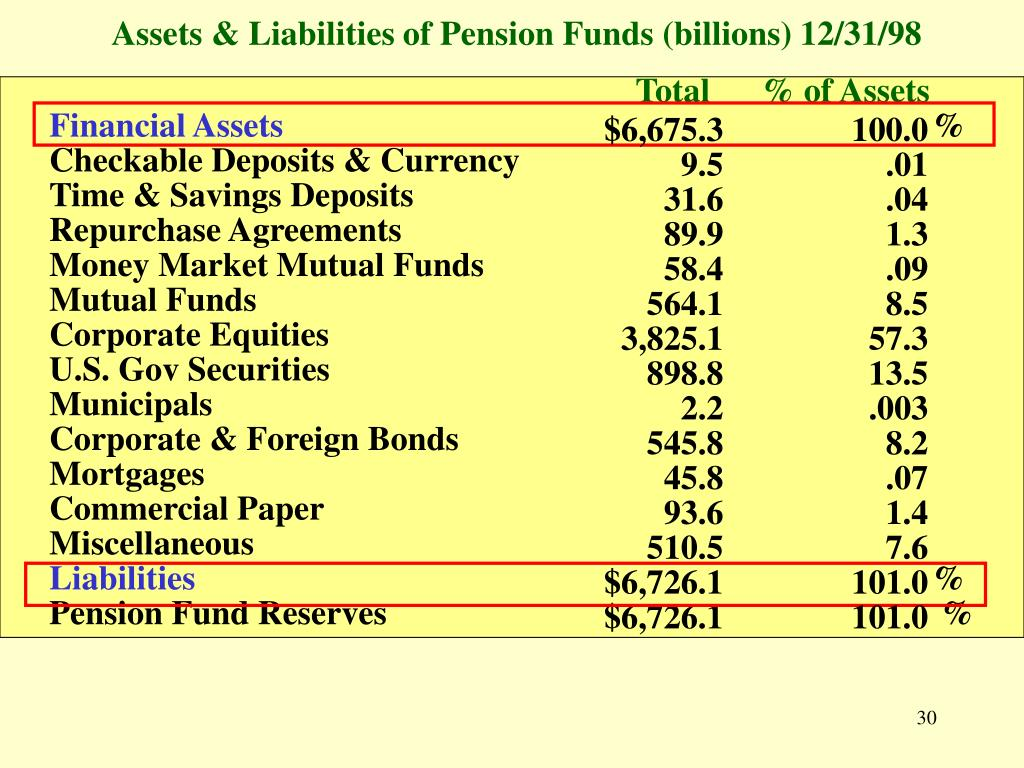 Assets & Liabilities of Pension Funds (billions) 12/31/98