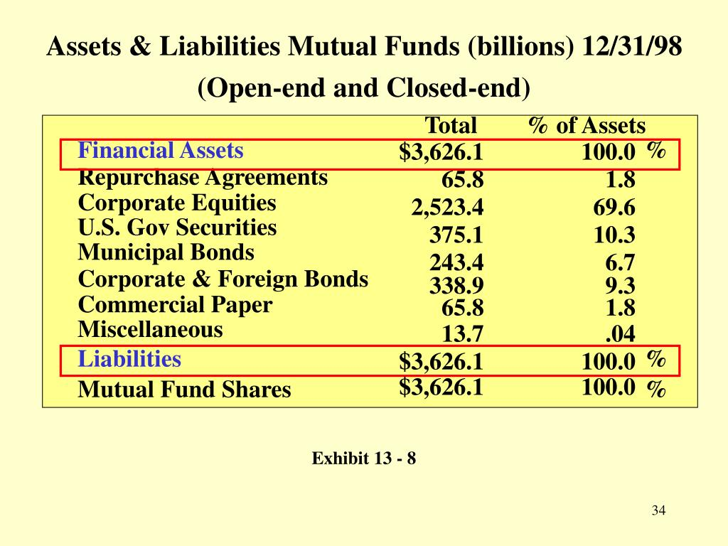 Assets & Liabilities Mutual Funds (billions) 12/31/98