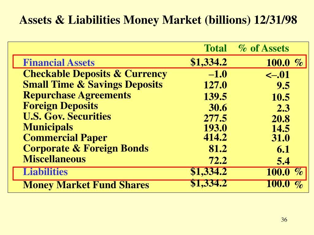 Assets & Liabilities Money Market (billions) 12/31/98