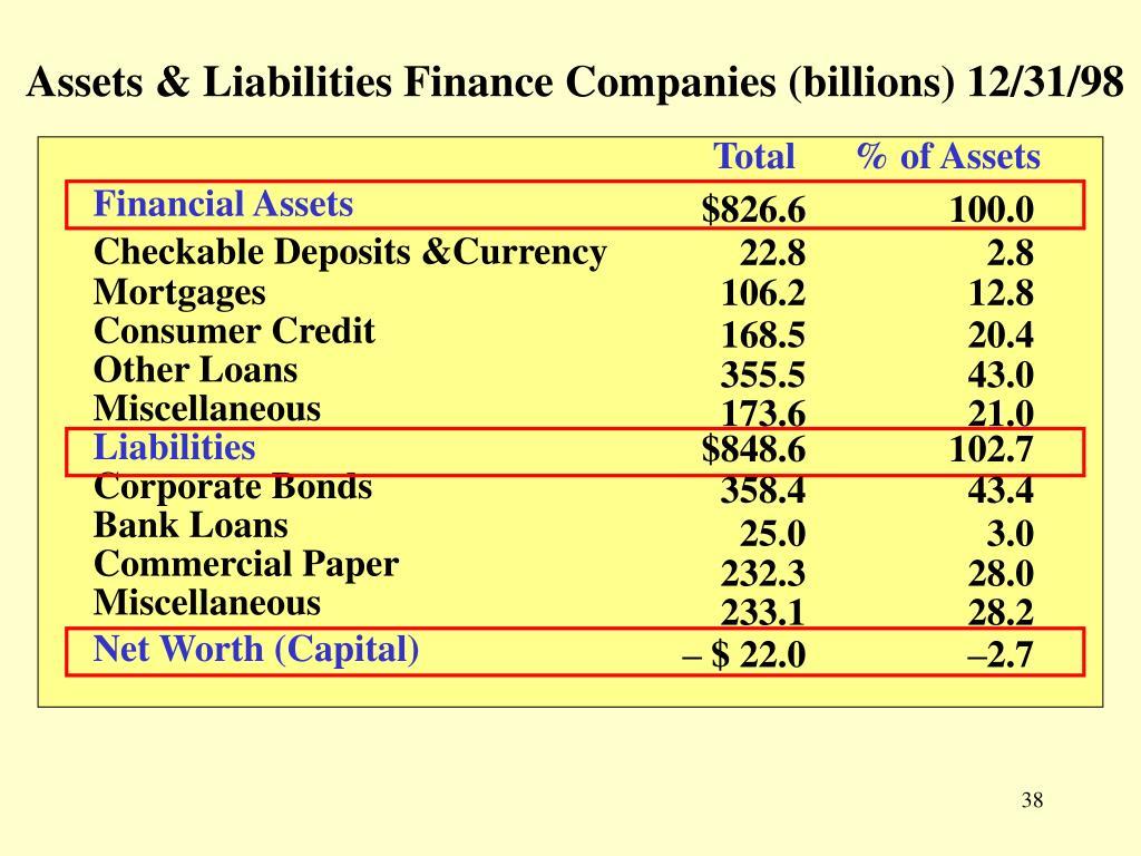 Assets & Liabilities Finance Companies (billions) 12/31/98