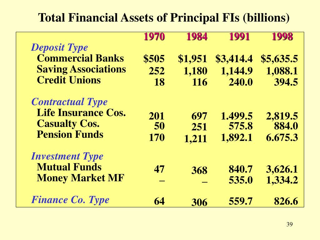 Total Financial Assets of Principal FIs (billions)
