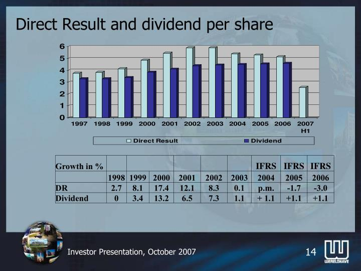 Direct Result and dividend per share