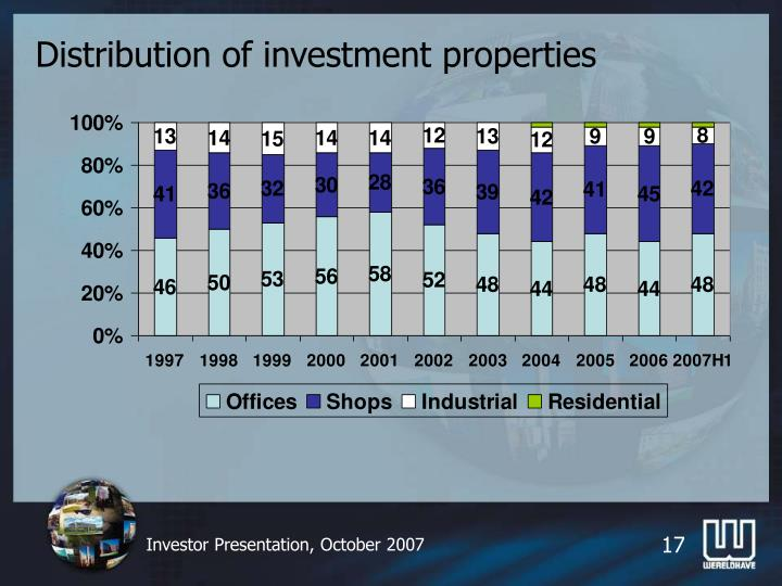 Distribution of investment properties