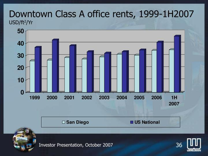 Downtown Class A office rents, 1999-1H2007