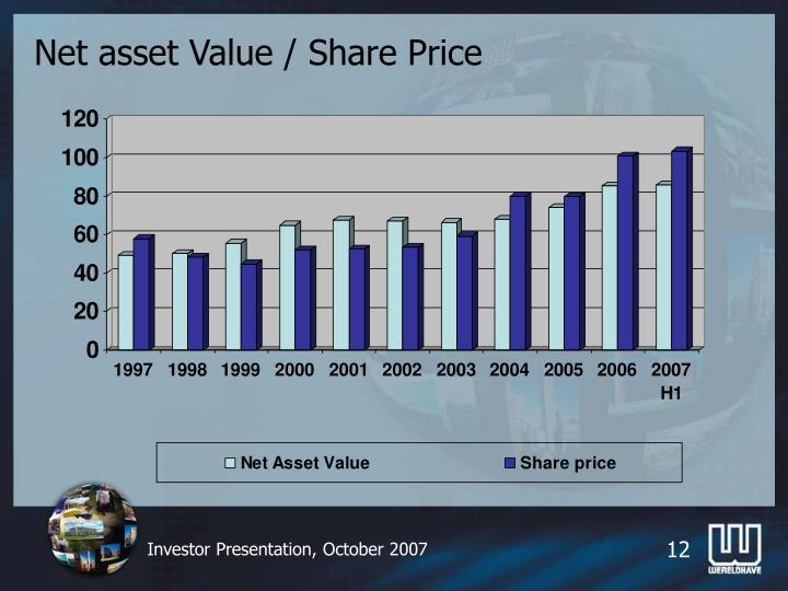 Net asset Value / Share Price