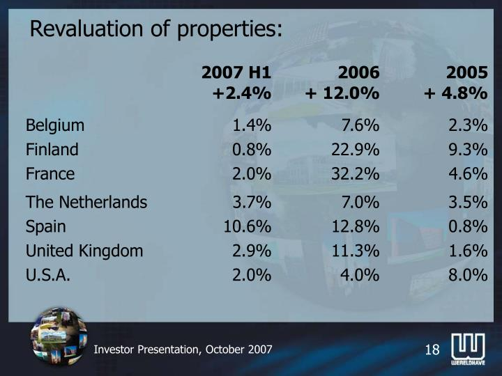 Revaluation of properties: