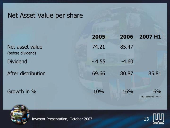 Net Asset Value per share
