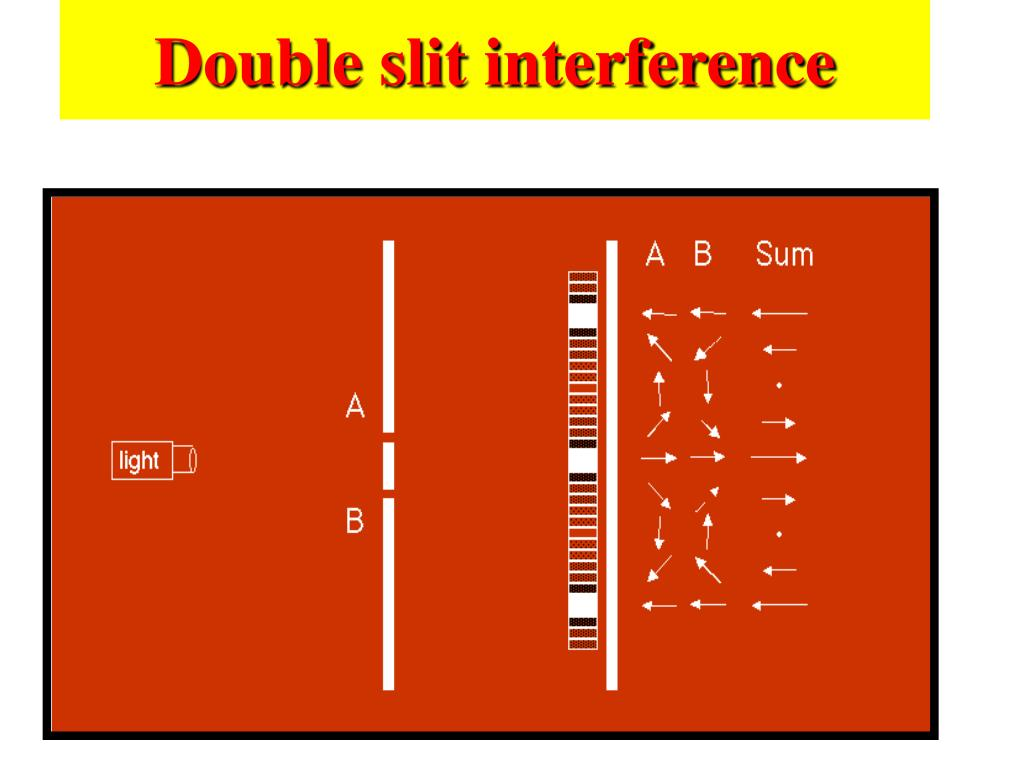 Double slit interference