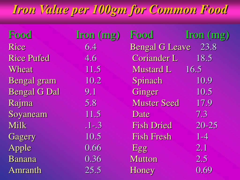 Iron Value per 100gm for Common Food