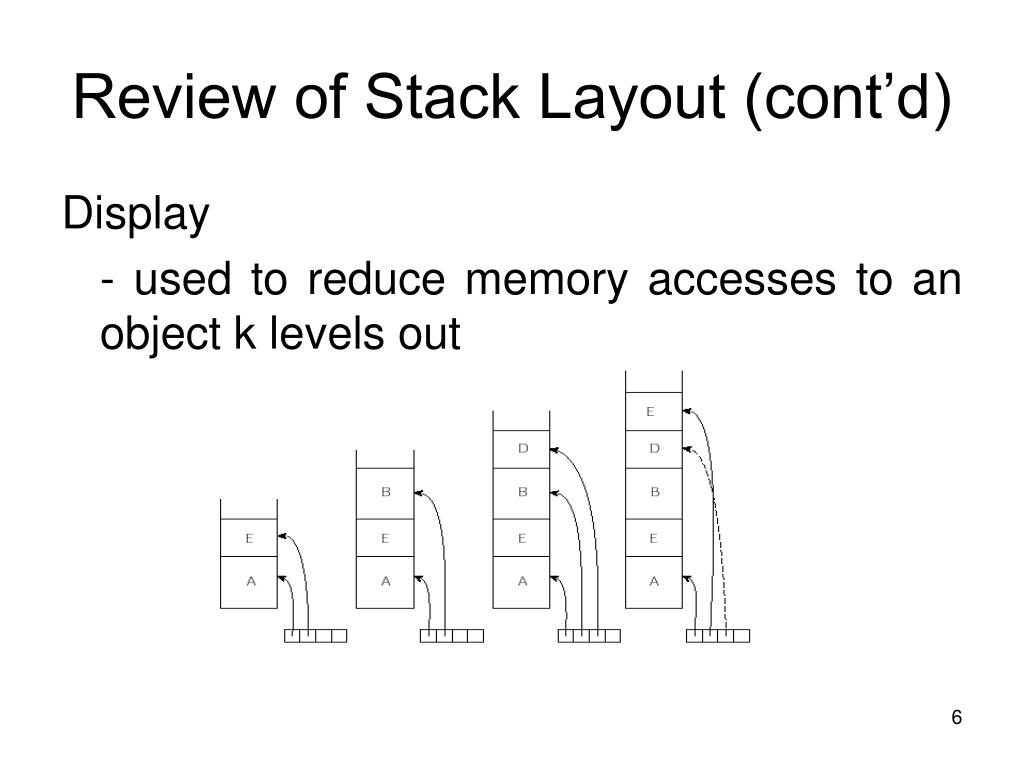 Review of Stack Layout (cont'd)