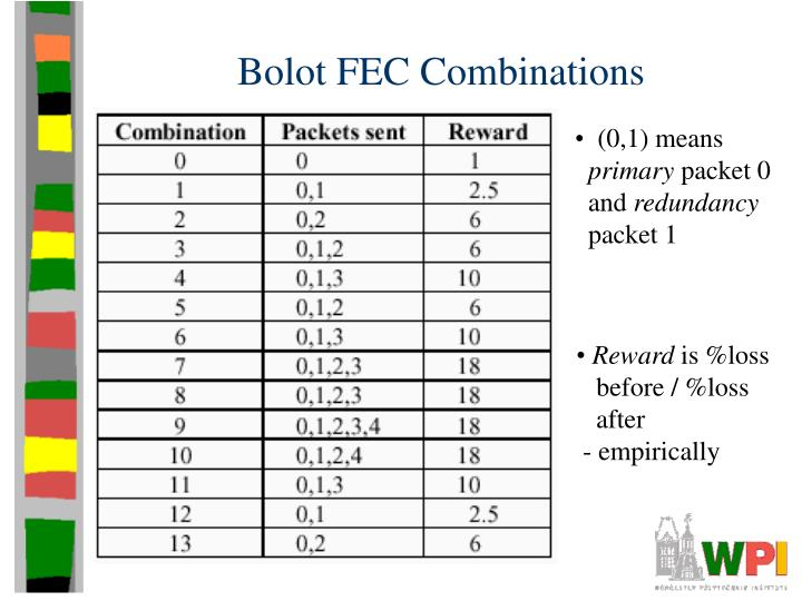 Bolot FEC Combinations
