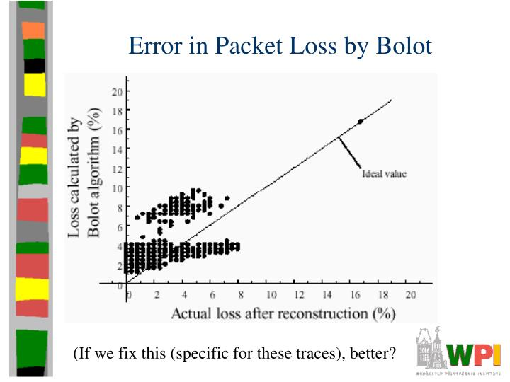 Error in Packet Loss by Bolot