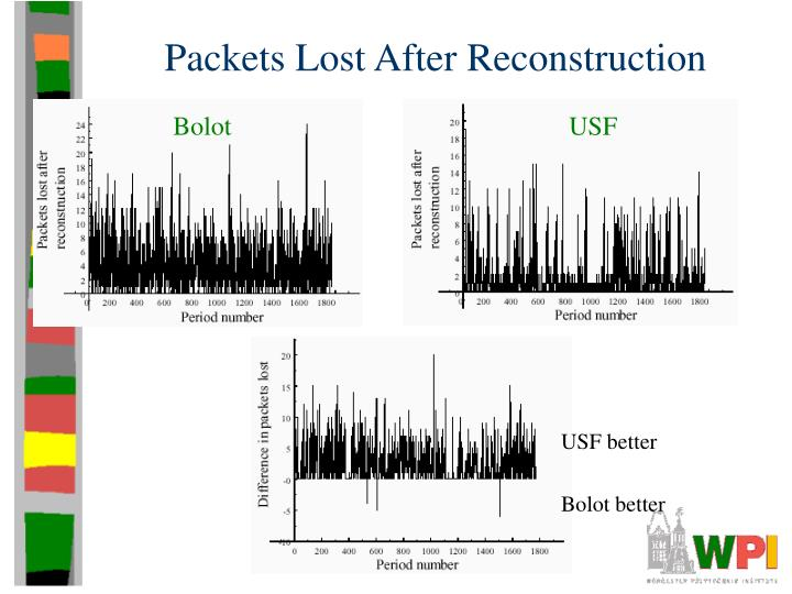 Packets Lost After Reconstruction