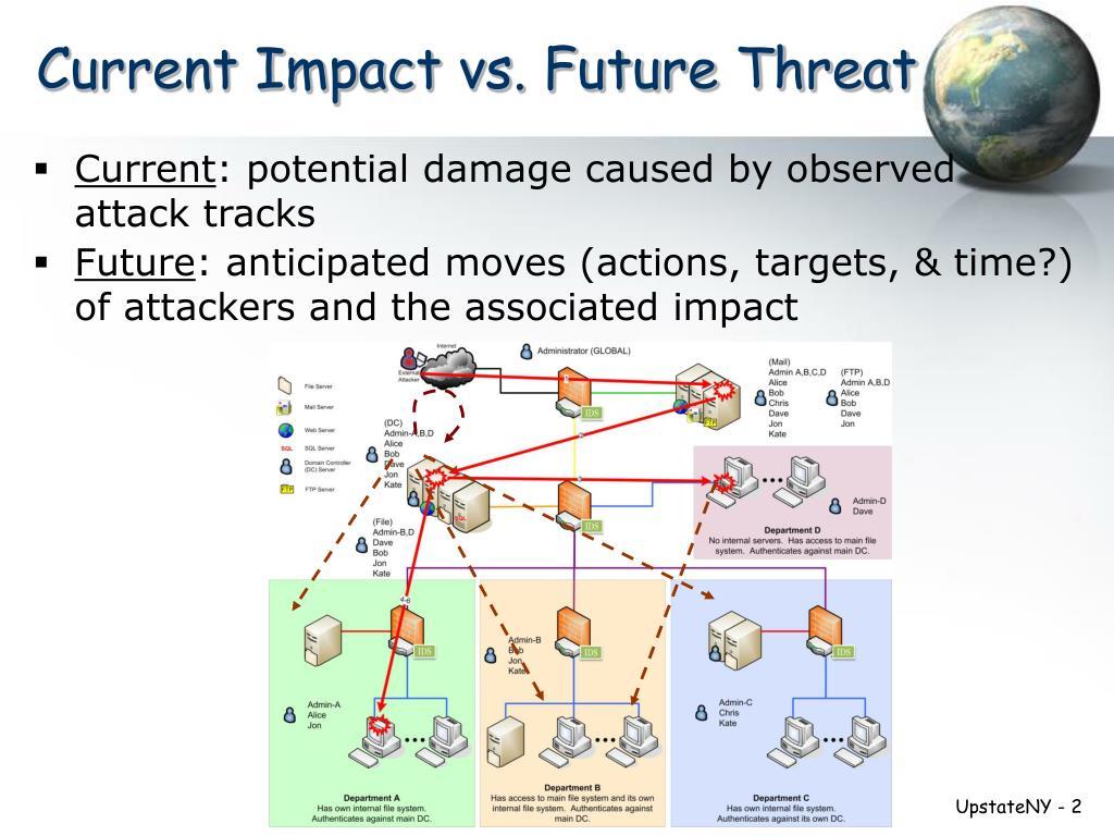 Current Impact vs. Future Threat