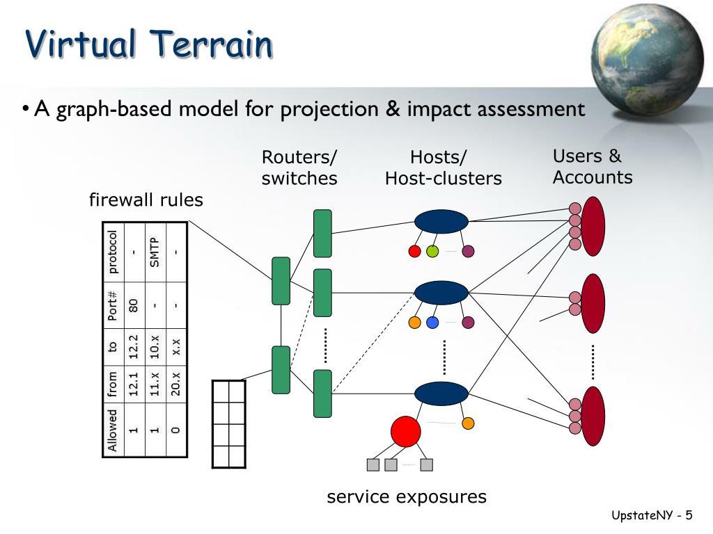 Virtual Terrain